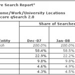 More than 10 Billion Searches in Jan 2008