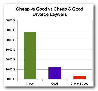 Cheap Divorce Lawyers in Singapore
